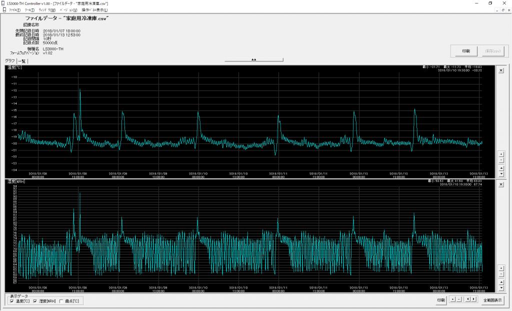 冷凍庫_温湿度測定結果グラフ