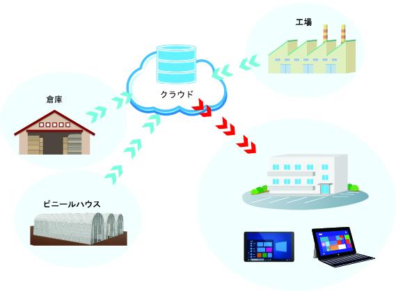 クラウド対応 温湿度データロガー CL500-THの用途