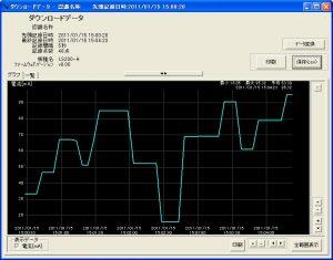 電流ロガー LS200-A_ダウンロードデータグラフ