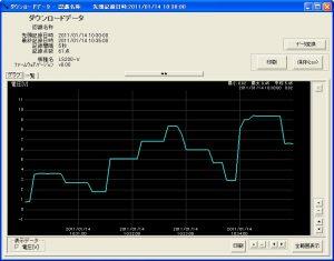 電圧ロガー LS200-V_ダウンロードデータグラフ