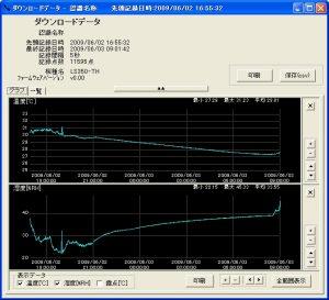 温湿度ロガー LS350-TH_ダウンロードデータグラフ