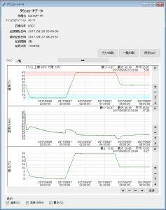 温湿度データロガー LS350P-TH_ダウンロードデータ(グラフ)
