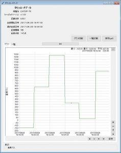 温度ロガー (K型熱電対)LS450P-T(K)_ダウンロードデータ(グラフ)