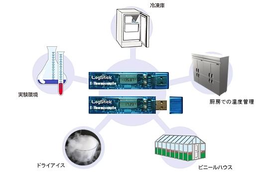 温度データロガー(K型熱電対)_LS450-T(T)の用途
