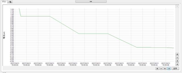 微小電流計測用データロガーの拡大グラフ