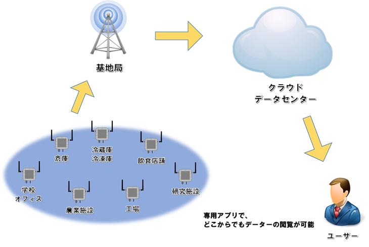 「LTE搭載温湿度データロガー」クラウドタイプ