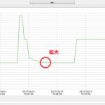 微小電流計測用データロガーのグラフ