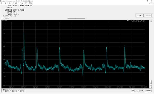 冷凍庫_温度測定結果グラフ