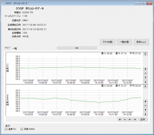 クラウド対応 温湿度ロガー CL500-TH_ダウンロードデータ(グラフ)