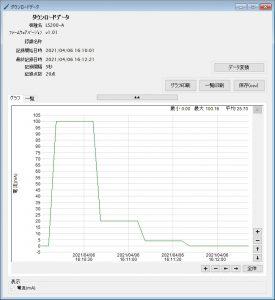 電流データロガー LS200-A_ダウンロードデータグラフ