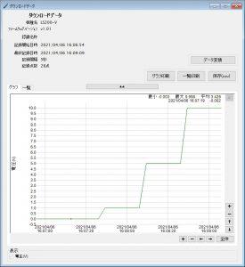 電圧データロガー LS200-V_ダウンロードデータグラフ
