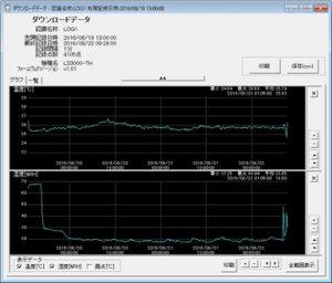 低温対応 温湿度データロガー LS3000-TH_ダウンロードデータグラフ