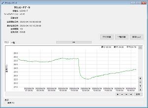 温度データロガー LS340-T_グラフ