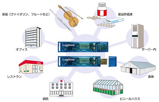 温湿度データロガー LS350-THの用途