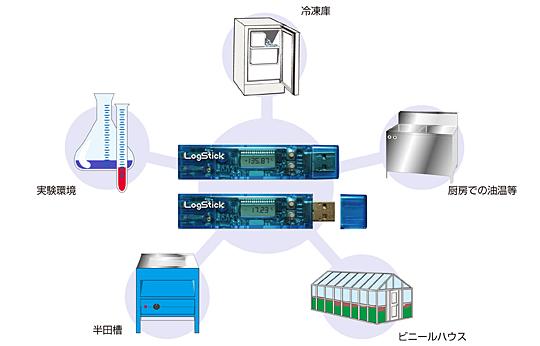 温度データロガー(K型熱電対)_LS450-T(K)の用途