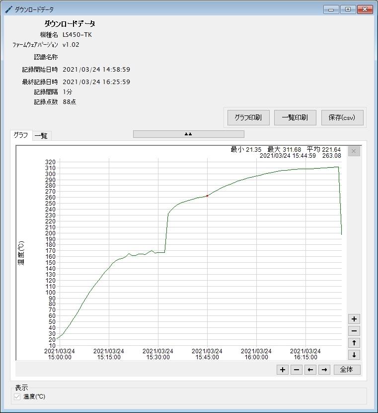 温度データロガー LS450-T(K)_ダウンロードデータグラフ