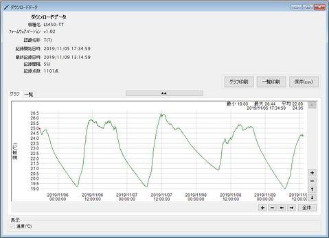 温度データロガー LS450-T(T)_ダウンロードデータグラフ