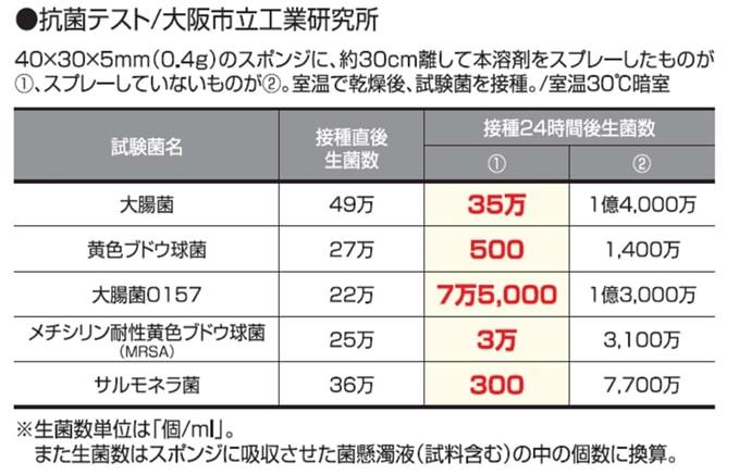 抗菌・防臭チタニア_抗菌テスト
